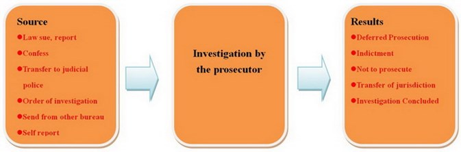 Prosecution Business Overview